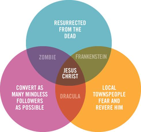 Jesus_Frank_Zombies